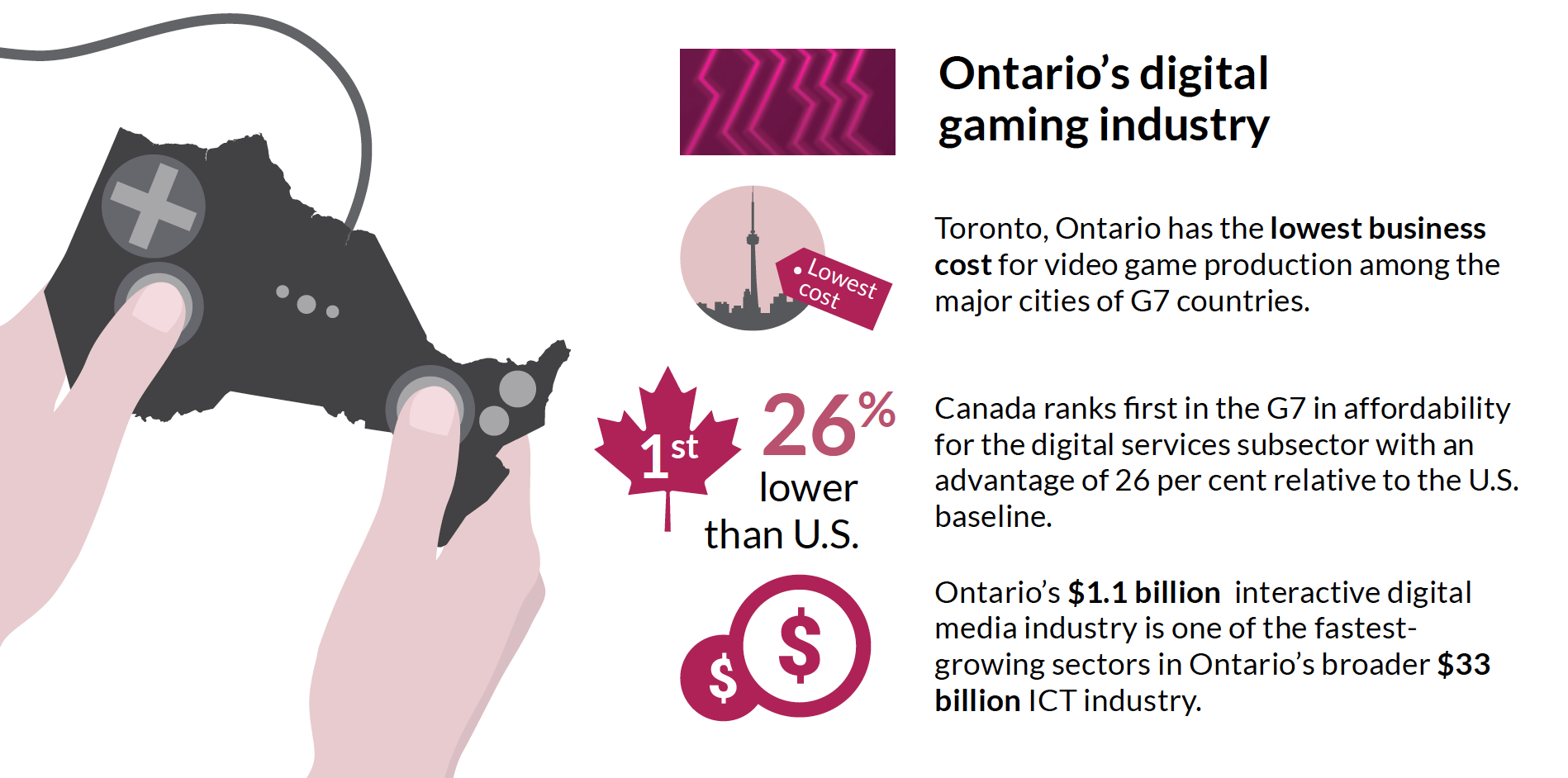 Ontario's digital gaming industry